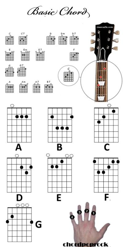 Belajar Bermain Gitar Untuk Pemula Musrifkendari